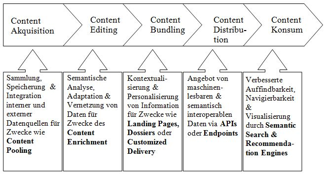 Linked Data in der Content-Value-Chain